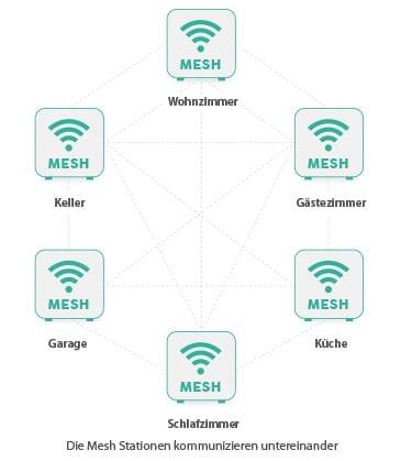 was ist wlan mesh - mesh stationen kommunizieren untereinander - infografik